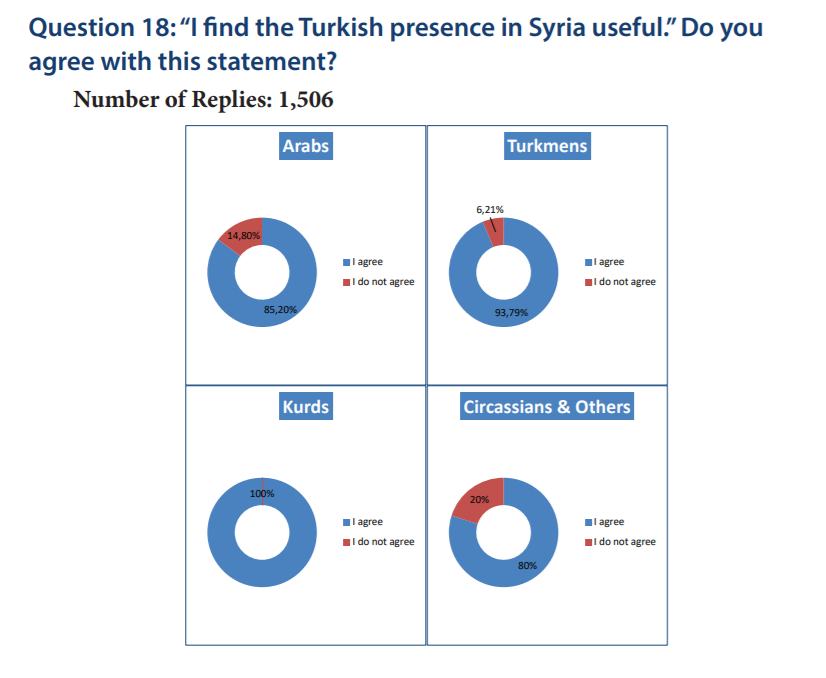 Proportion of fighters who think Turkey's presence in Syria is useful